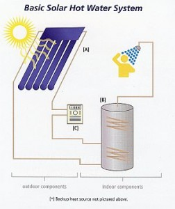 Solar Hot Water System - Small