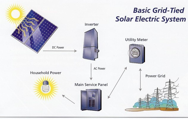 solar panel wiring diagram example solar image typical solar power system diagram diagram on solar panel wiring diagram example