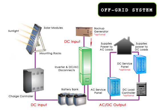 Off Grid Solar Electric Systems - wiring diagrams schematics