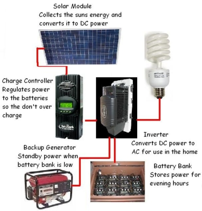 Sundog Solar | Off-Grid Products
