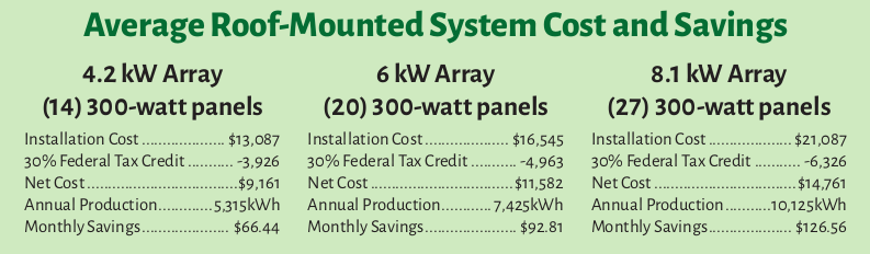Solar Incentives Maine average cost and savings